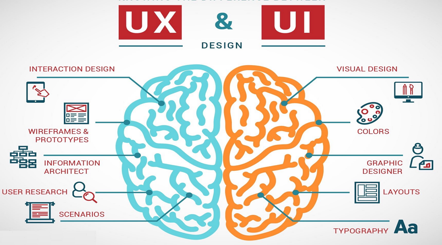 Difference Between UI Design, UX Design,